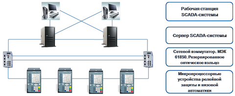 Standard system solutions