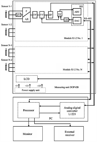Electrical Diagram of Pipeline Displacement Monitoring System